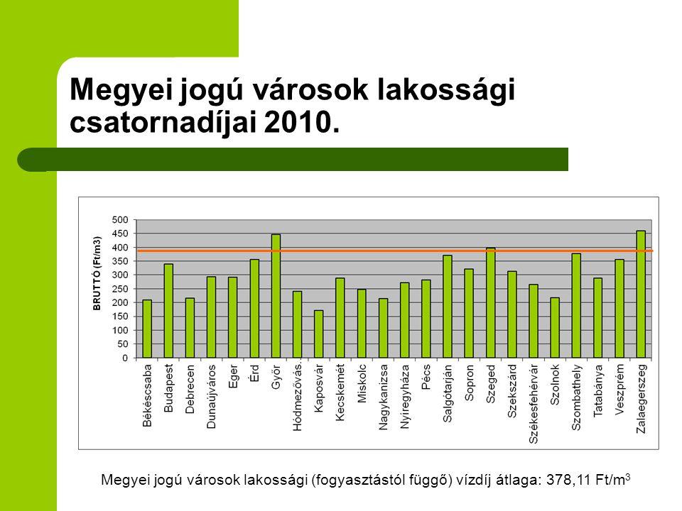 Megyei jogú városok lakossági csatornadíjai 2010.