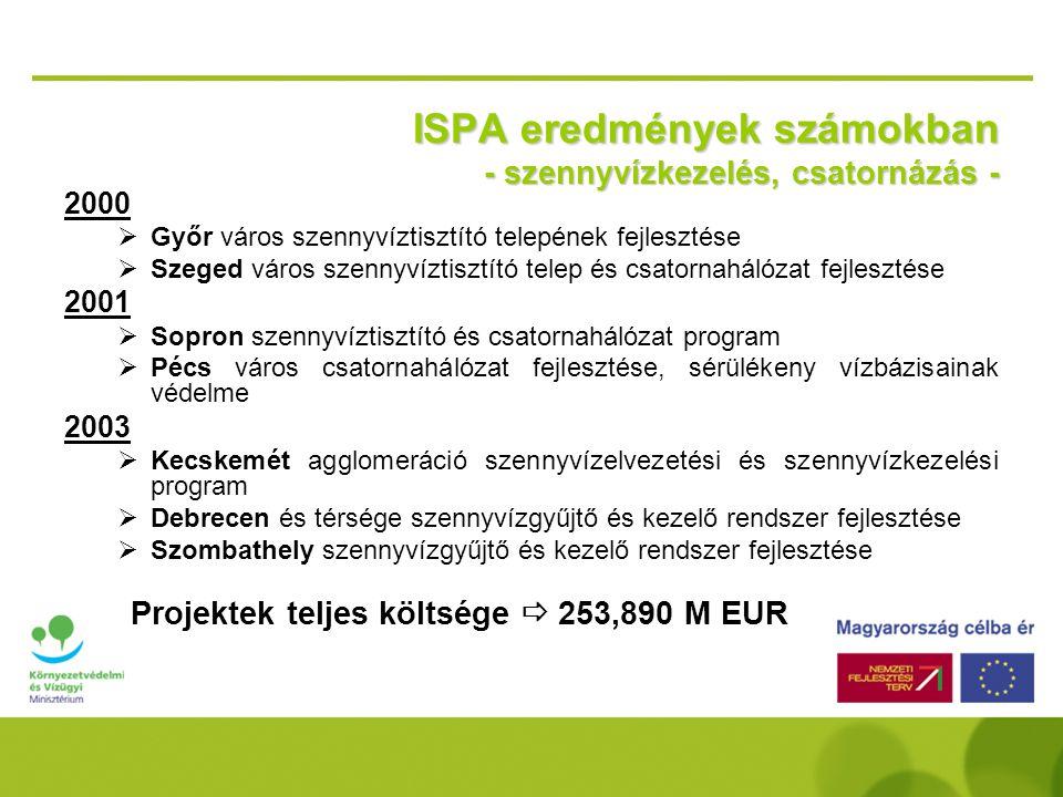ISPA eredmények számokban - szennyvízkezelés, csatornázás -