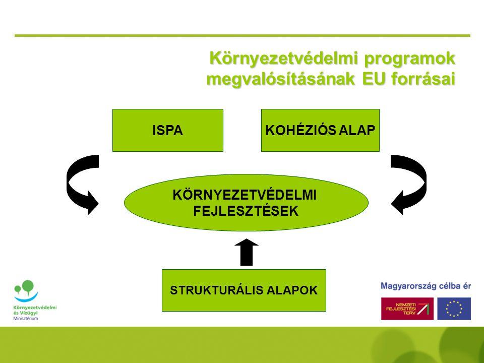 Környezetvédelmi programok megvalósításának EU forrásai