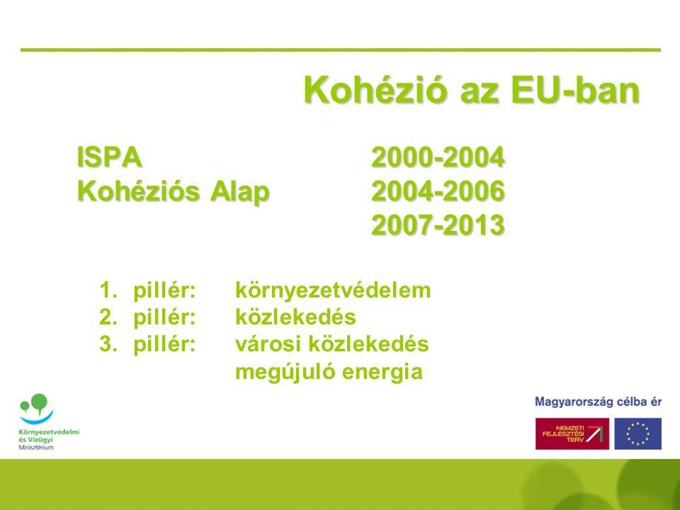 Kohézió az EU-ban ISPA 2000-2004 Kohéziós Alap 2004-2006 2007-2013