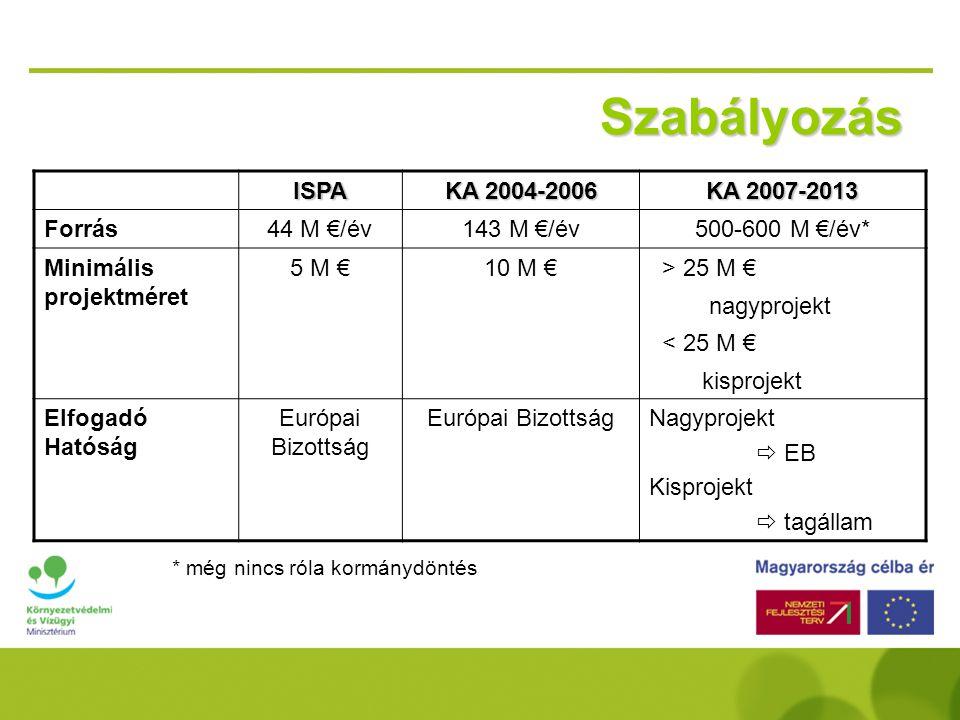 Szabályozás ISPA KA 2004-2006 KA 2007-2013 Forrás 44 M €/év 143 M €/év