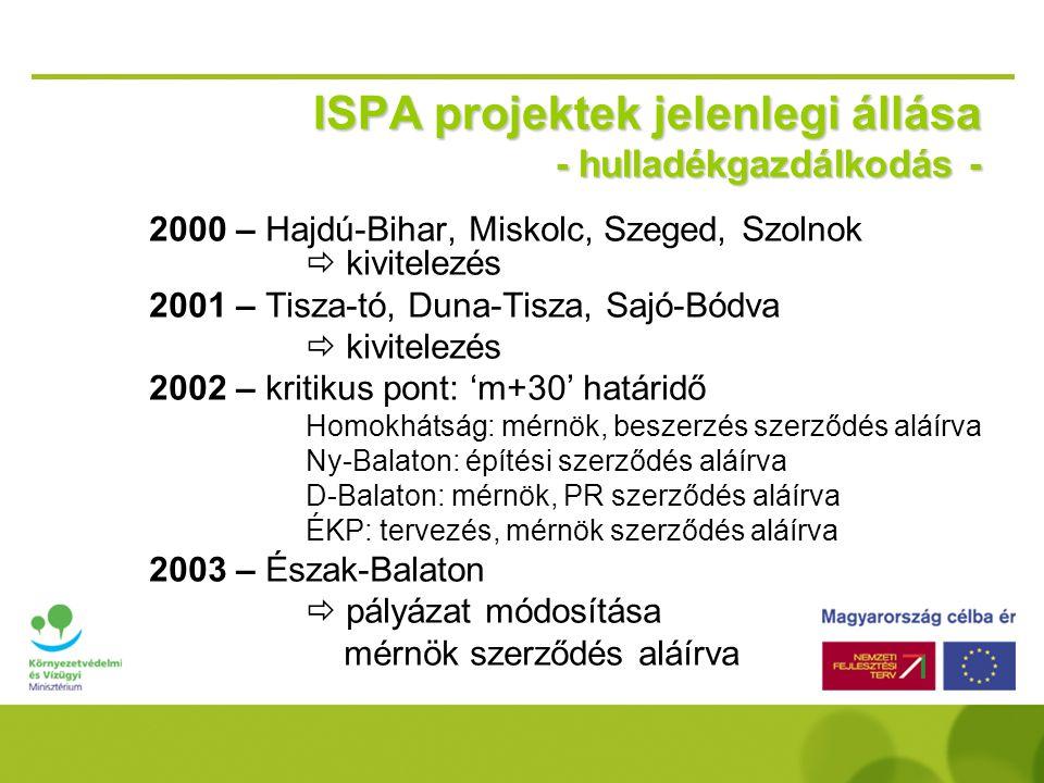 ISPA projektek jelenlegi állása - hulladékgazdálkodás -