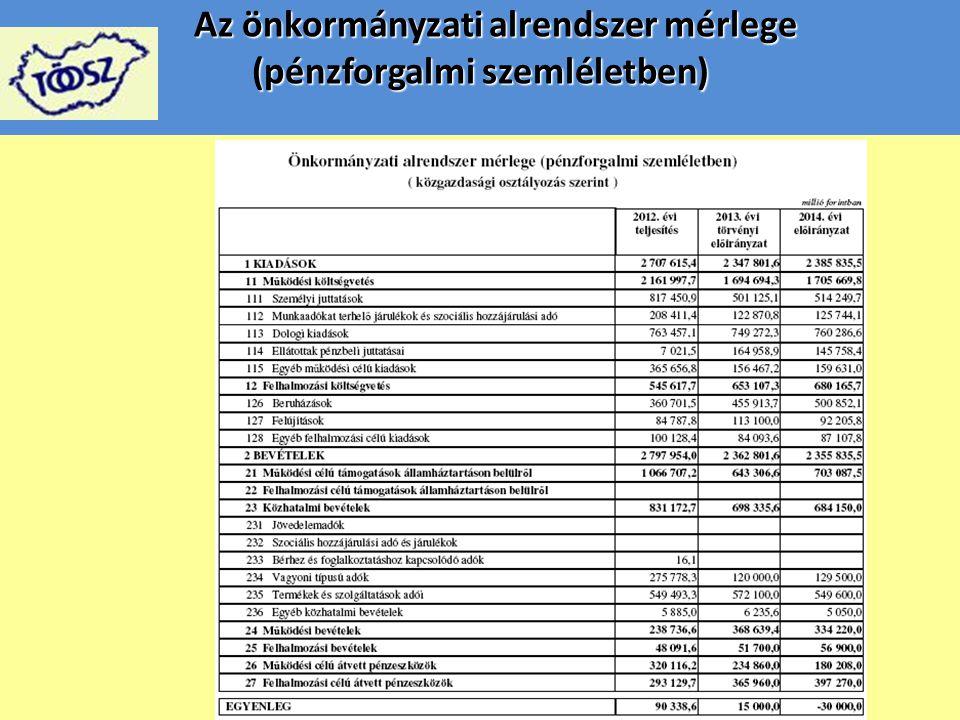 Az önkormányzati alrendszer mérlege (pénzforgalmi szemléletben)