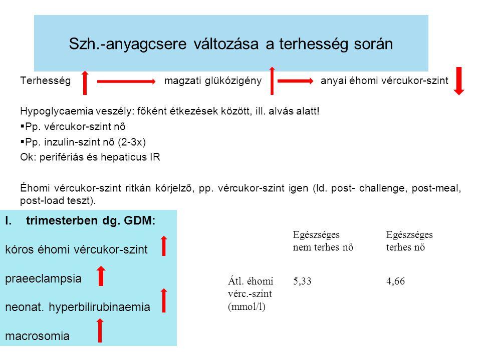 Szh.-anyagcsere változása a terhesség során