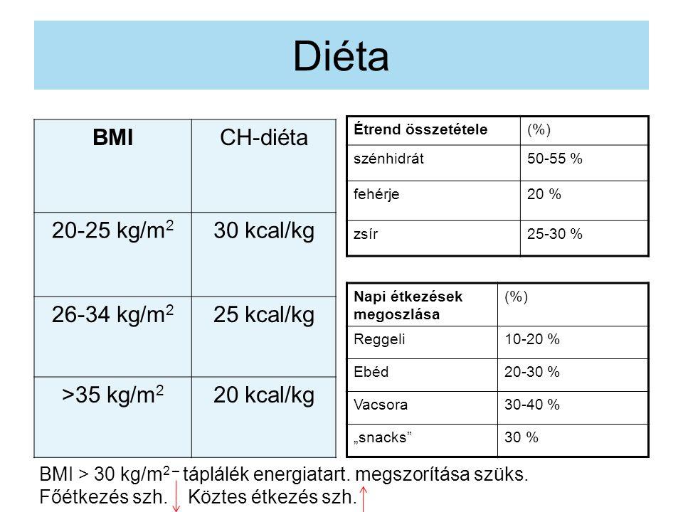 Diéta BMI CH-diéta 20-25 kg/m2 30 kcal/kg 26-34 kg/m2 25 kcal/kg