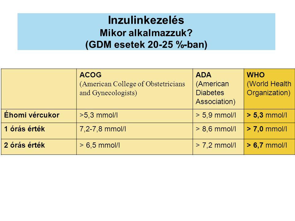 Inzulinkezelés Mikor alkalmazzuk (GDM esetek 20-25 %-ban)
