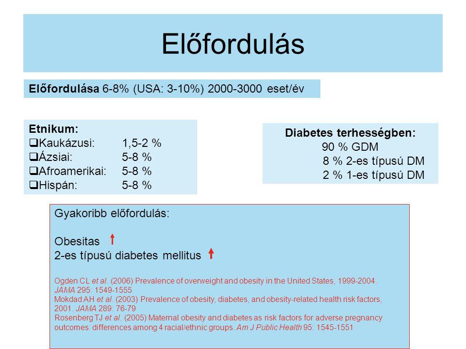 Diabetes terhességben:
