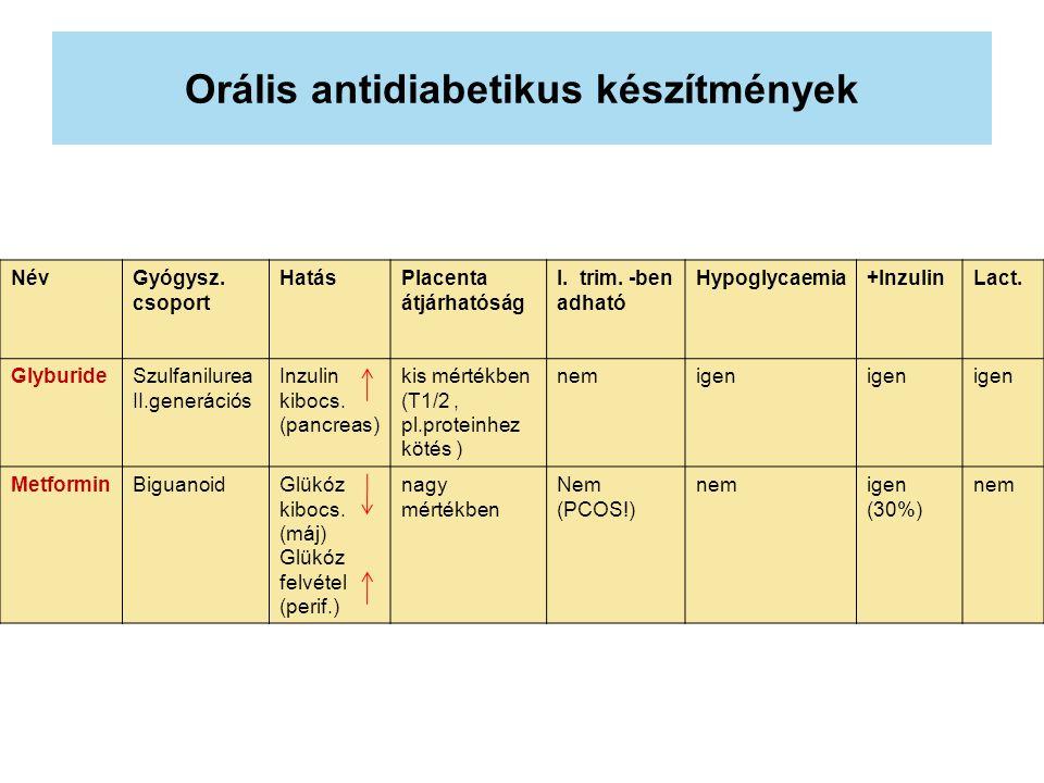 Orális antidiabetikus készítmények