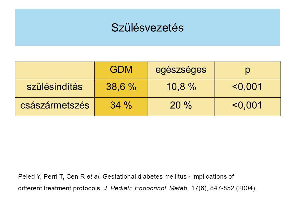 Szülésvezetés GDM egészséges p szülésindítás 38,6 % 10,8 % <0,001