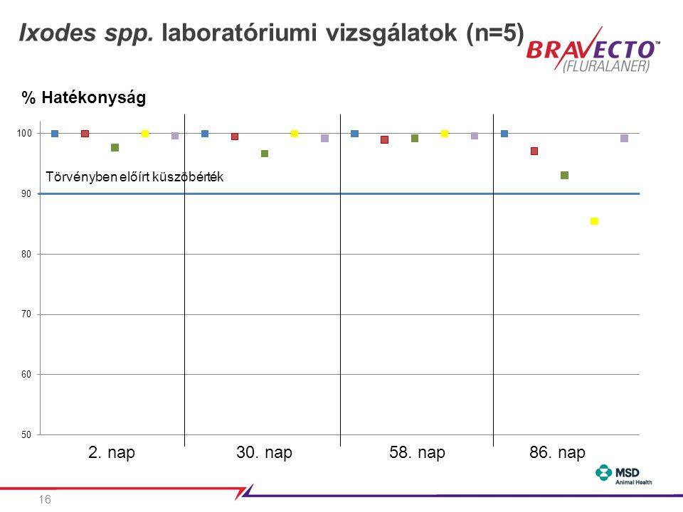 Ixodes spp. laboratóriumi vizsgálatok (n=5)