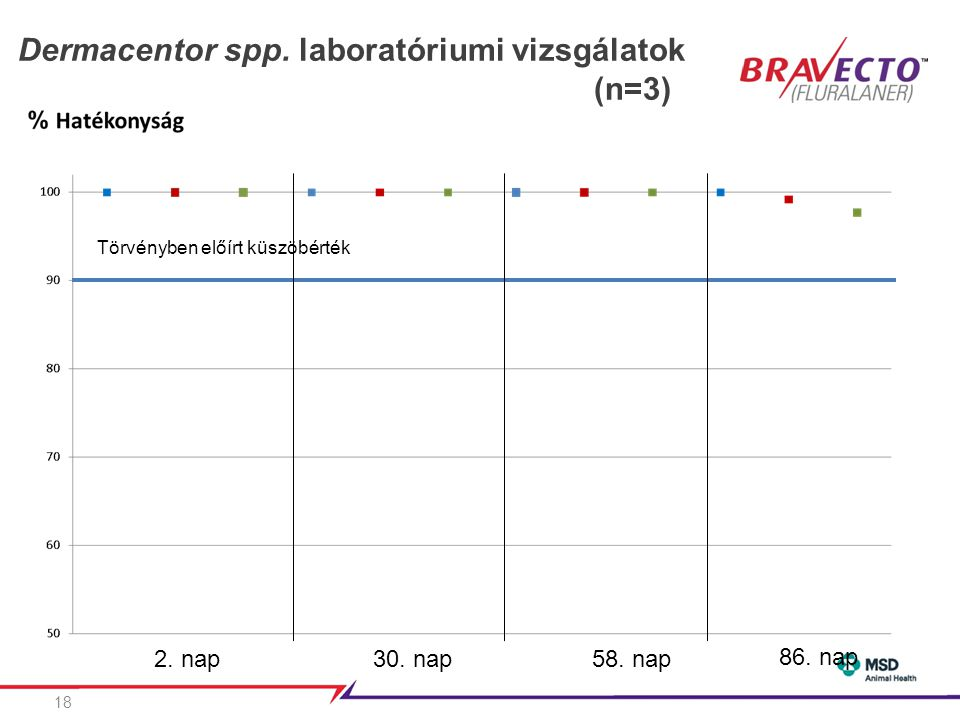 Dermacentor spp. laboratóriumi vizsgálatok (n=3)