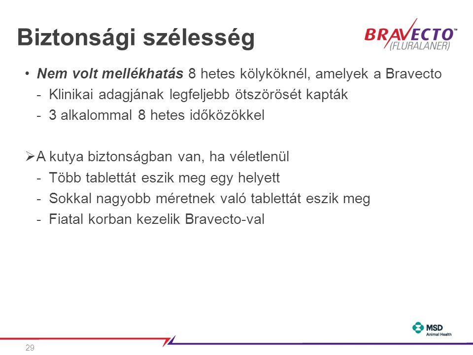 Biztonsági szélesség Nem volt mellékhatás 8 hetes kölyköknél, amelyek a Bravecto. Klinikai adagjának legfeljebb ötszörösét kapták.
