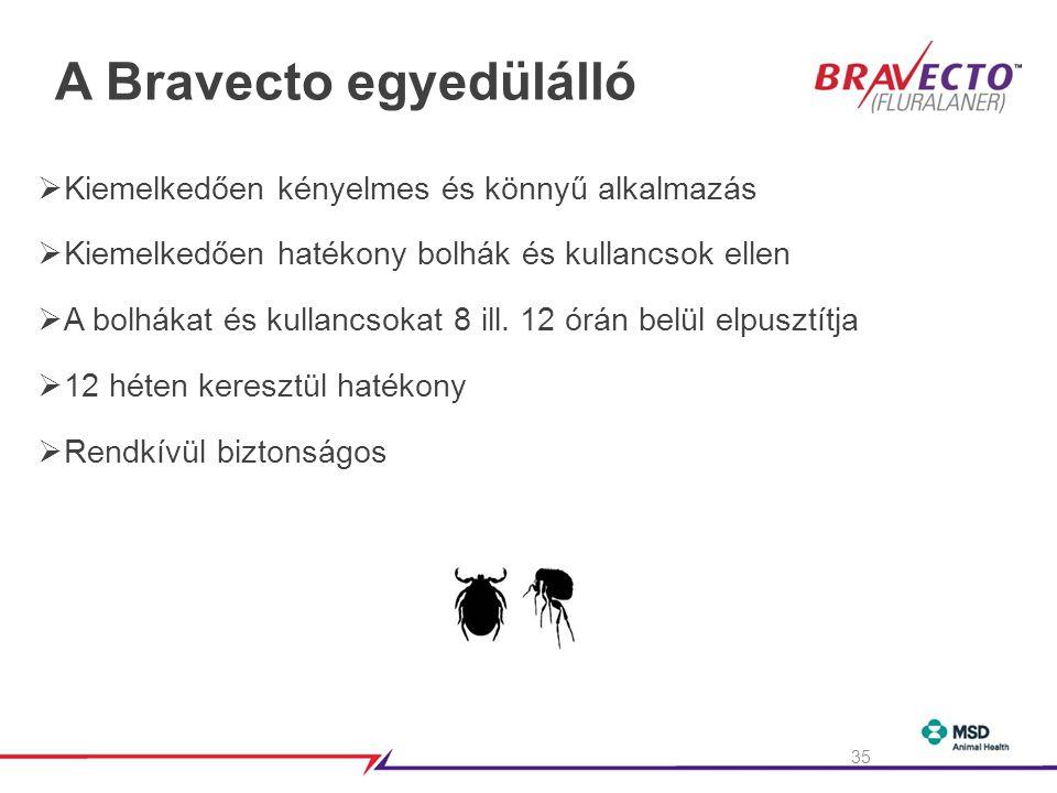 A Bravecto egyedülálló