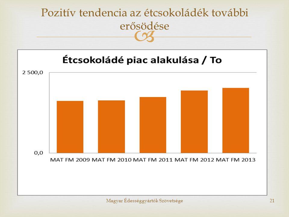 Pozitív tendencia az étcsokoládék további erősödése