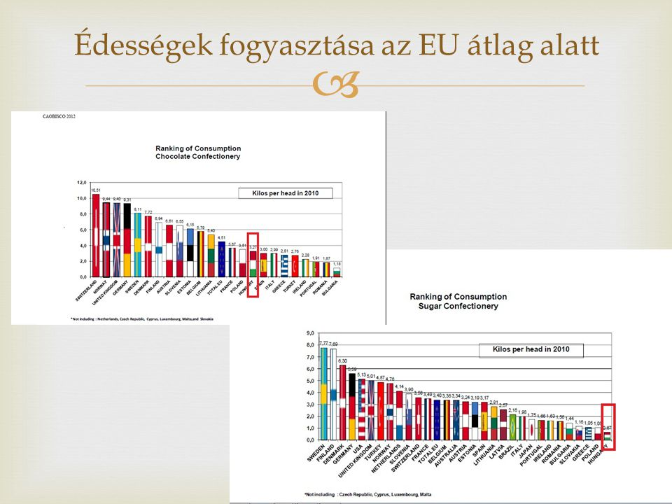 Édességek fogyasztása az EU átlag alatt