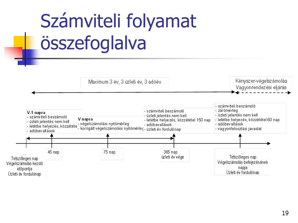 Számviteli folyamat összefoglalva