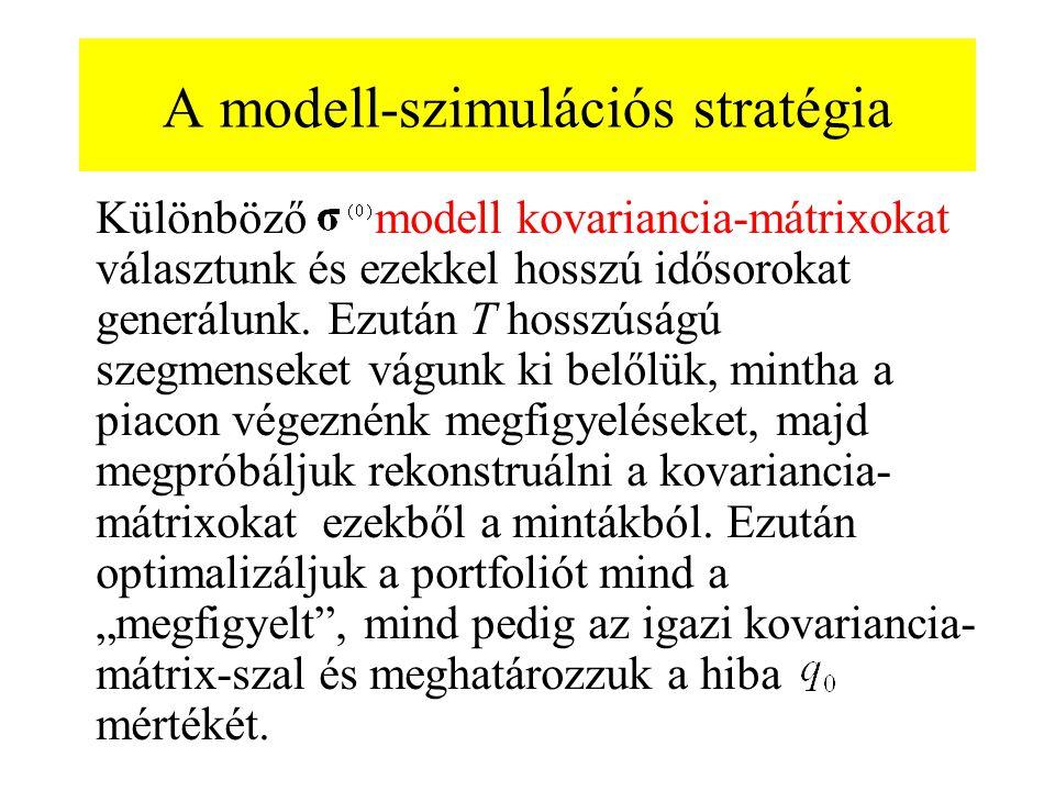 A modell-szimulációs stratégia