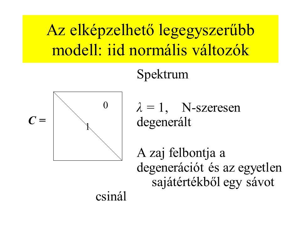 Az elképzelhető legegyszerűbb modell: iid normális változók