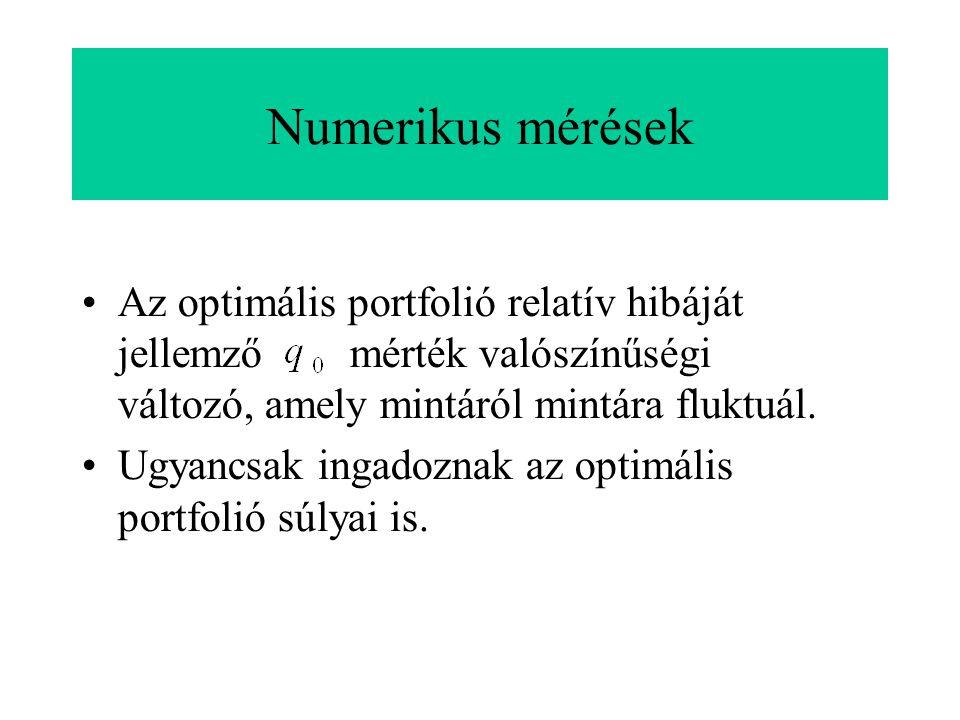 Numerikus mérések Az optimális portfolió relatív hibáját jellemző mérték valószínűségi változó, amely mintáról mintára fluktuál.