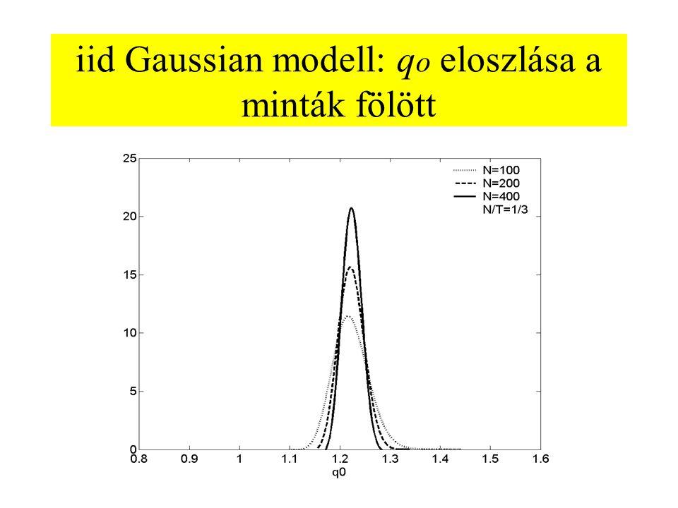 iid Gaussian modell: qo eloszlása a minták fölött