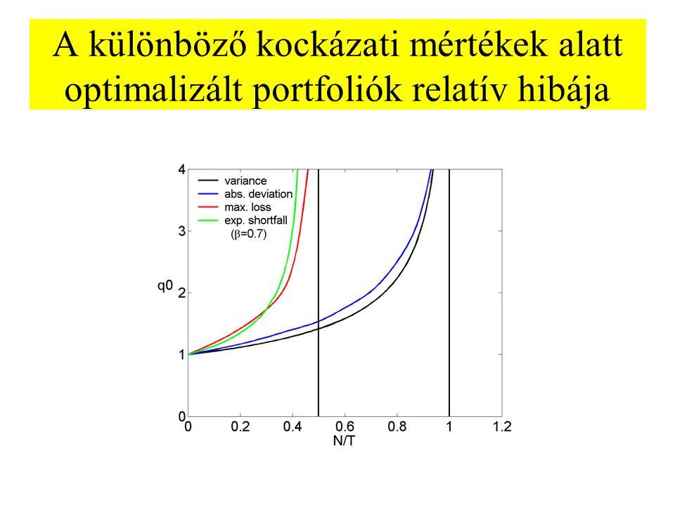 A különböző kockázati mértékek alatt optimalizált portfoliók relatív hibája