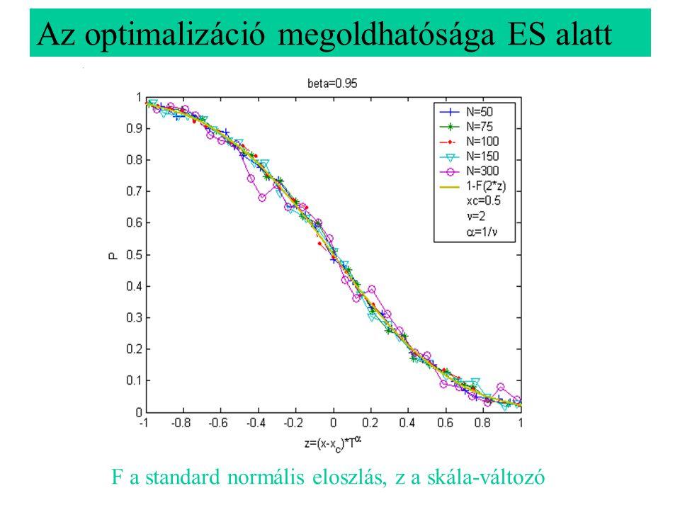 Az optimalizáció megoldhatósága ES alatt