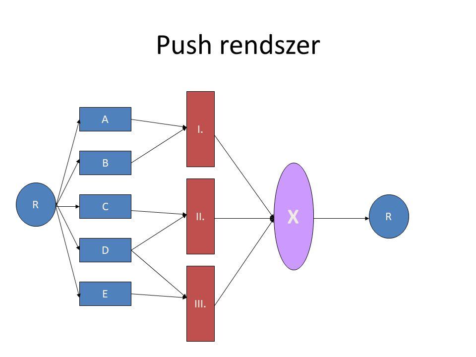 Push rendszer I. A B X II. R C R D III. E