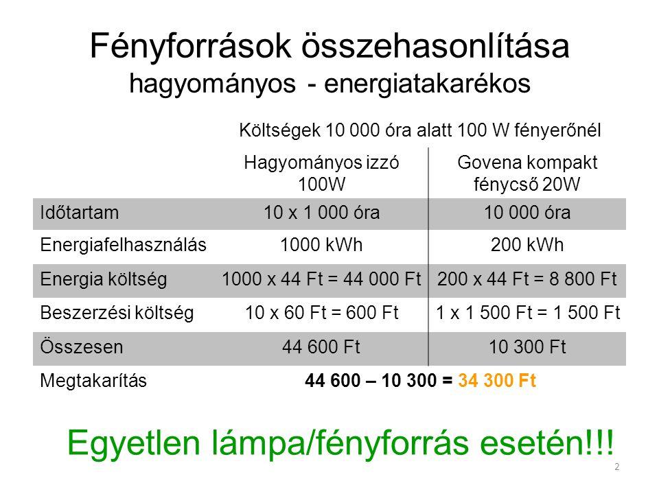 Fényforrások összehasonlítása hagyományos - energiatakarékos