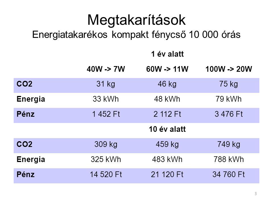 Megtakarítások Energiatakarékos kompakt fénycső 10 000 órás