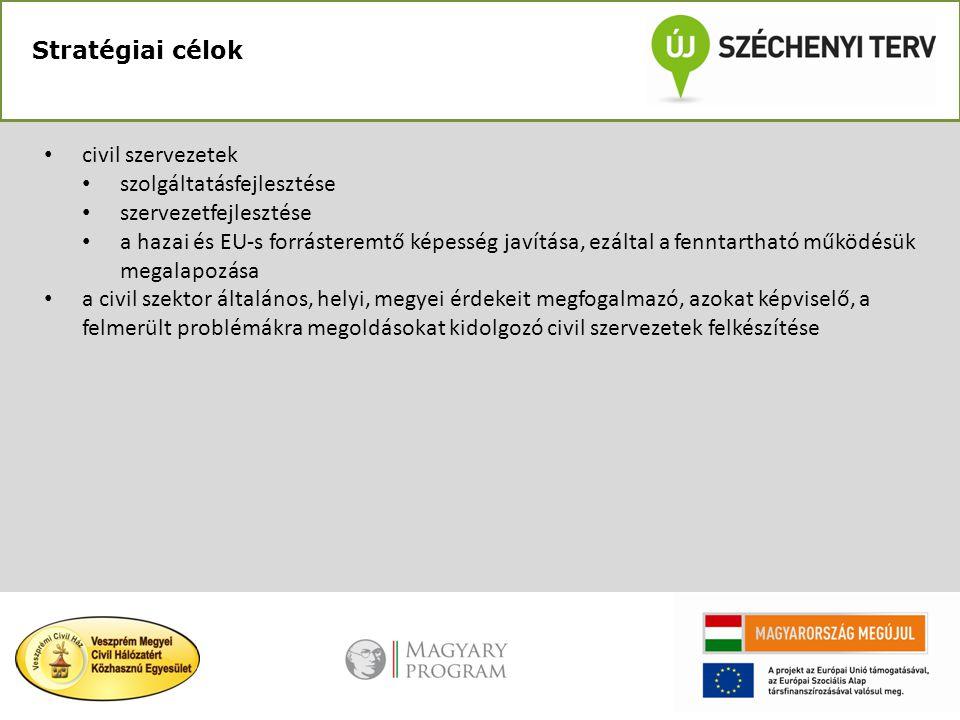 Stratégiai célok civil szervezetek. szolgáltatásfejlesztése. szervezetfejlesztése.