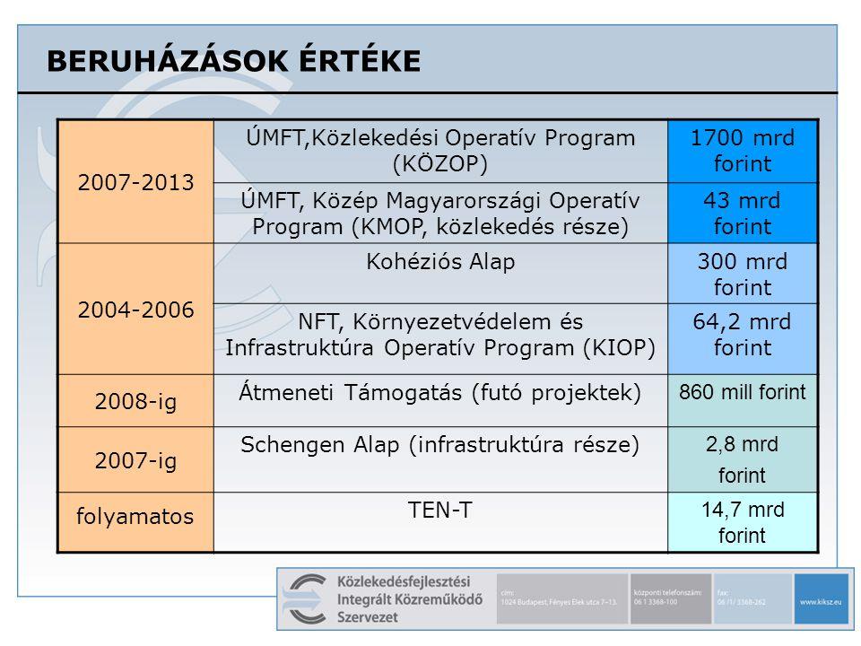 BERUHÁZÁSOK ÉRTÉKE 2007-2013 ÚMFT,Közlekedési Operatív Program (KÖZOP)