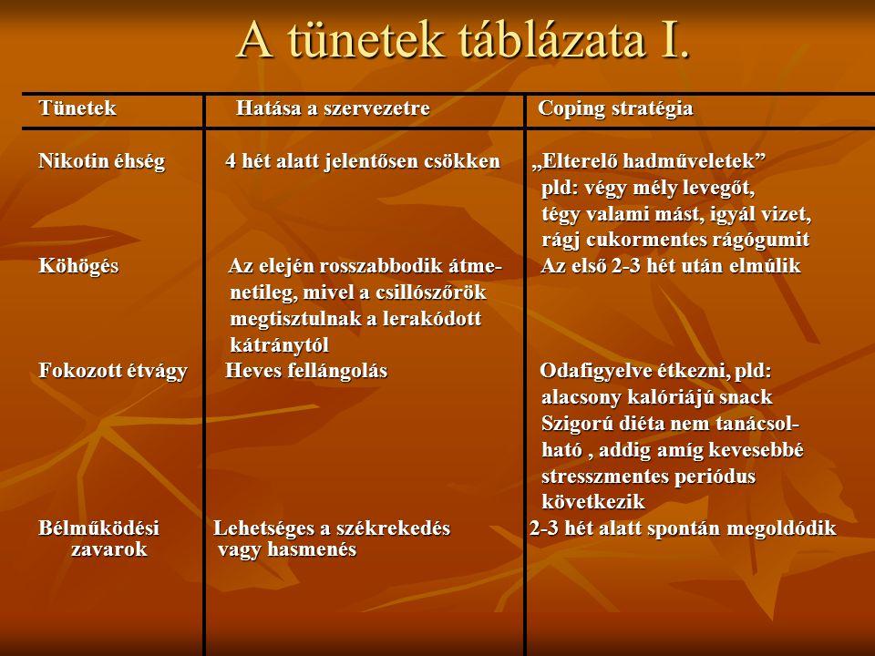 A tünetek táblázata I. Tünetek Hatása a szervezetre Coping stratégia