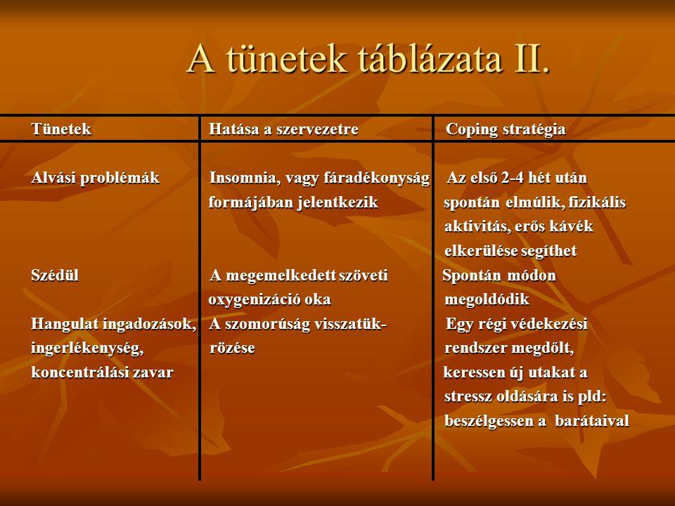 A tünetek táblázata II. Tünetek Hatása a szervezetre Coping stratégia