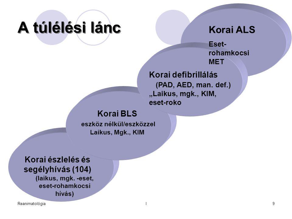 A túlélési lánc Korai ALS Korai defibrillálás (PAD, AED, man. def.)