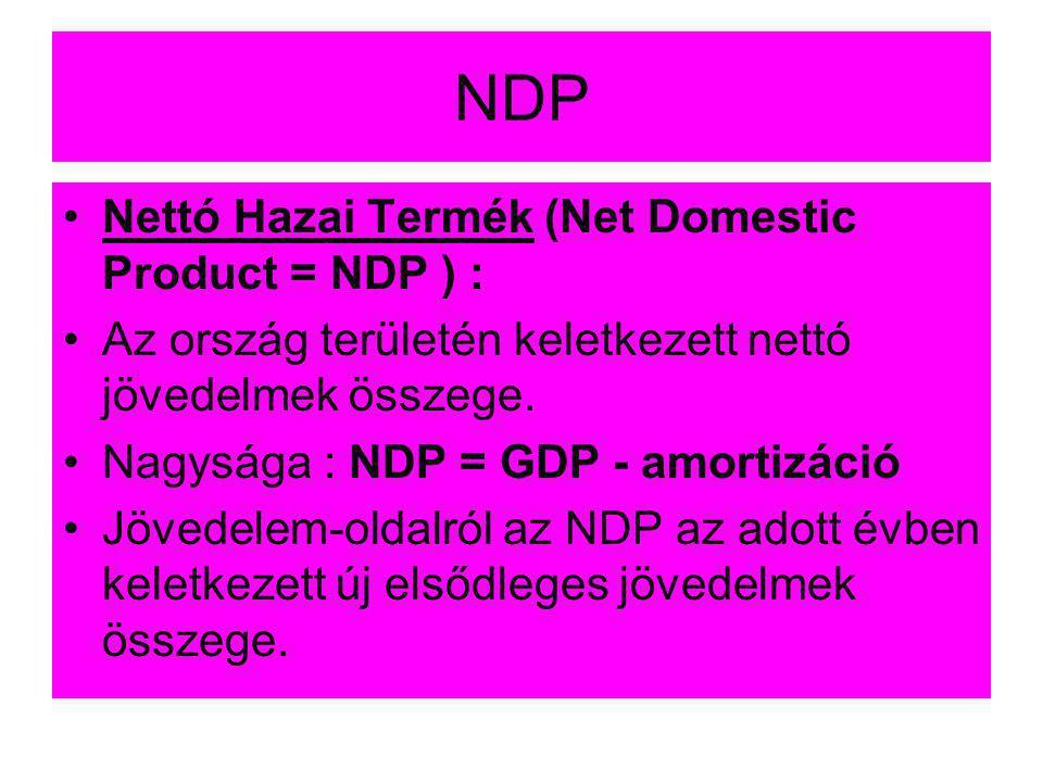 NDP Nettó Hazai Termék (Net Domestic Product = NDP ) :