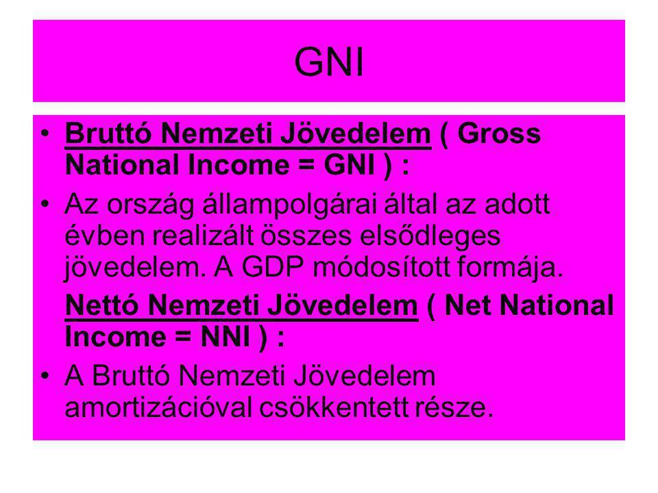 GNI Bruttó Nemzeti Jövedelem ( Gross National Income = GNI ) :