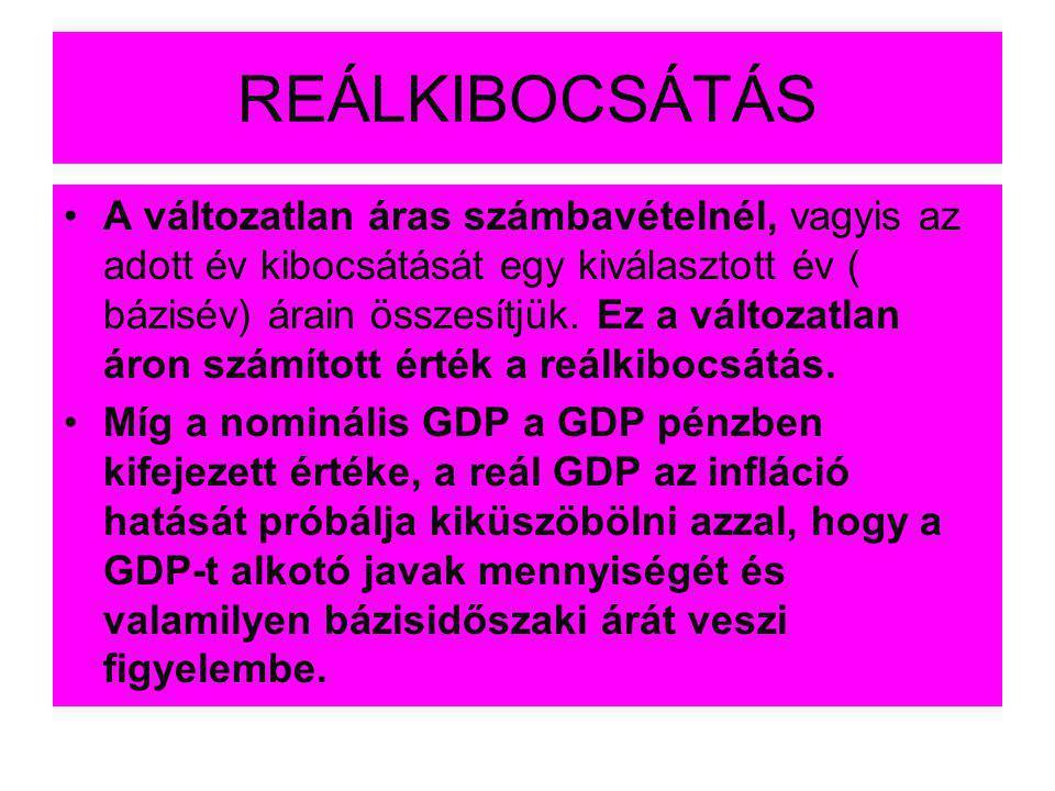 REÁLKIBOCSÁTÁS