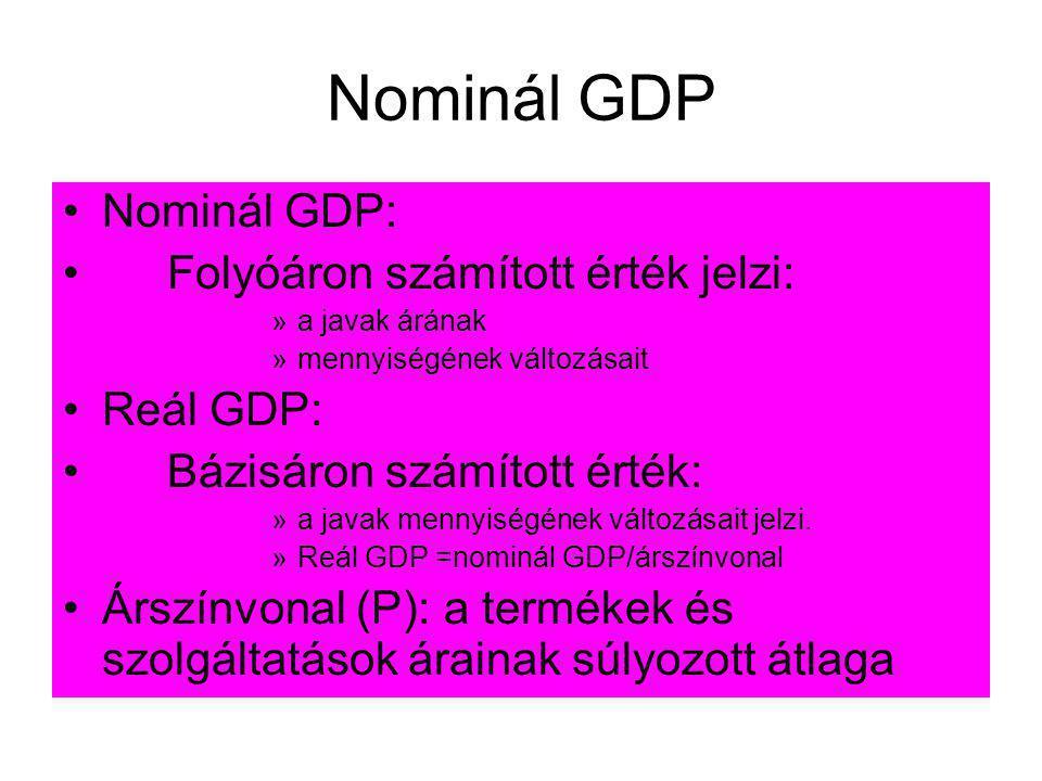 Nominál GDP Nominál GDP: Folyóáron számított érték jelzi: Reál GDP: