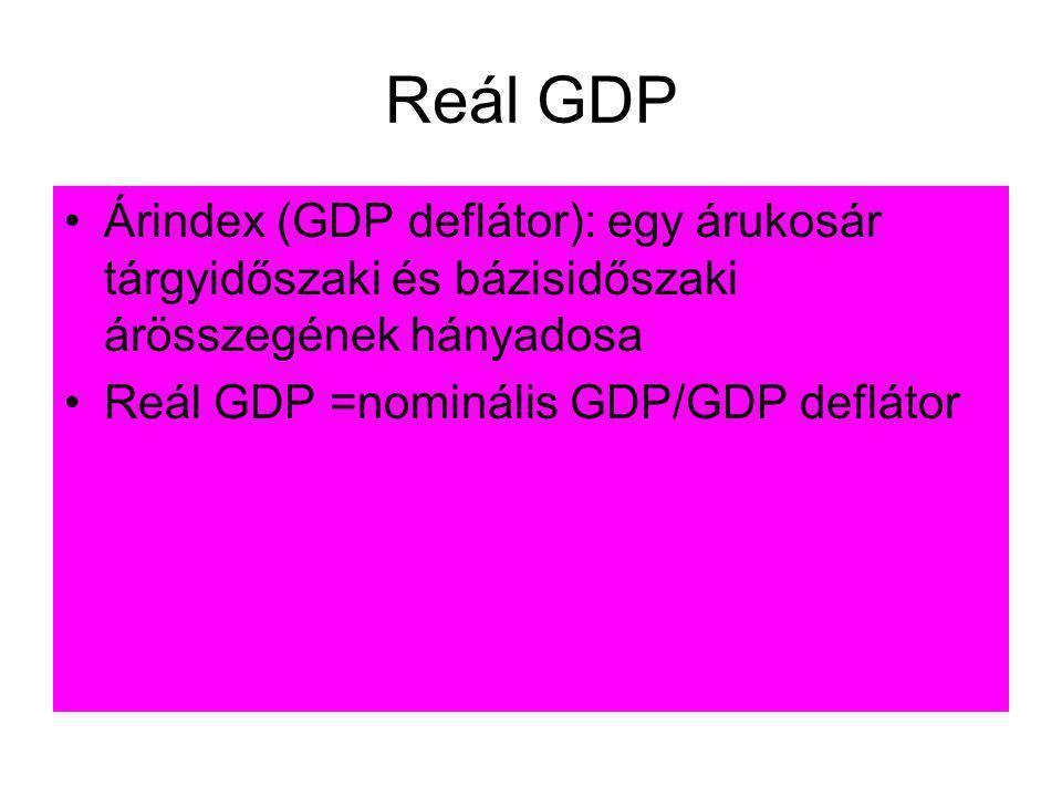 Reál GDP Árindex (GDP deflátor): egy árukosár tárgyidőszaki és bázisidőszaki árösszegének hányadosa.