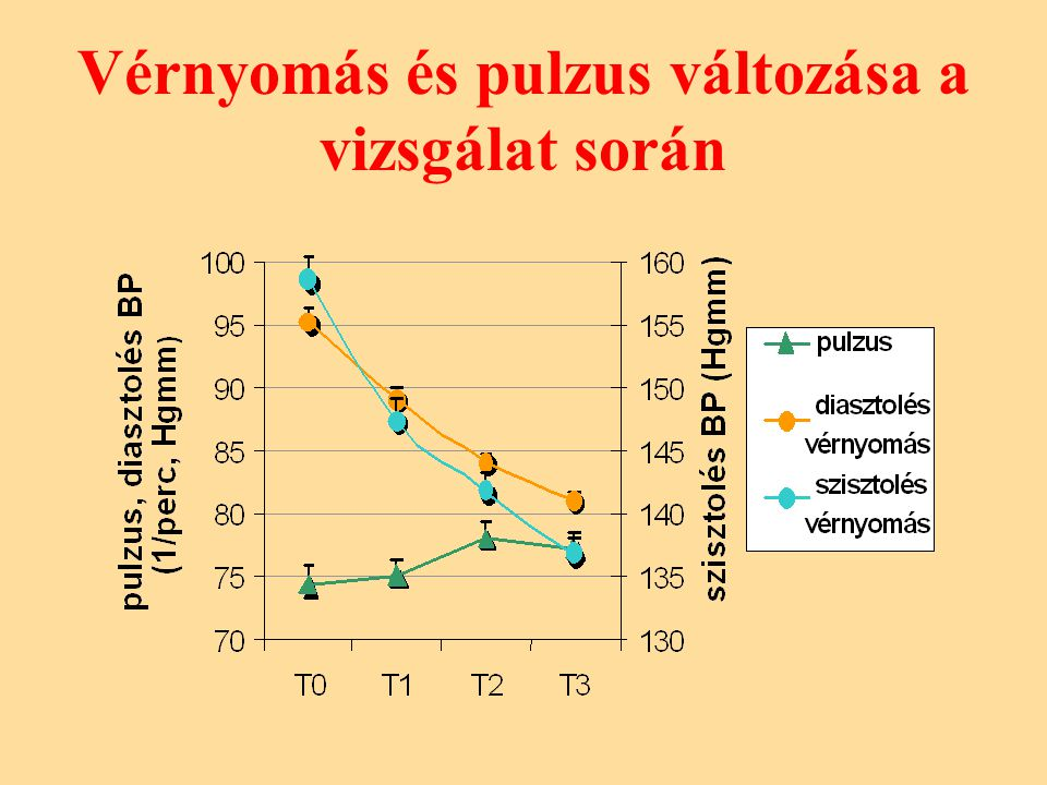Vérnyomás és pulzus változása a vizsgálat során