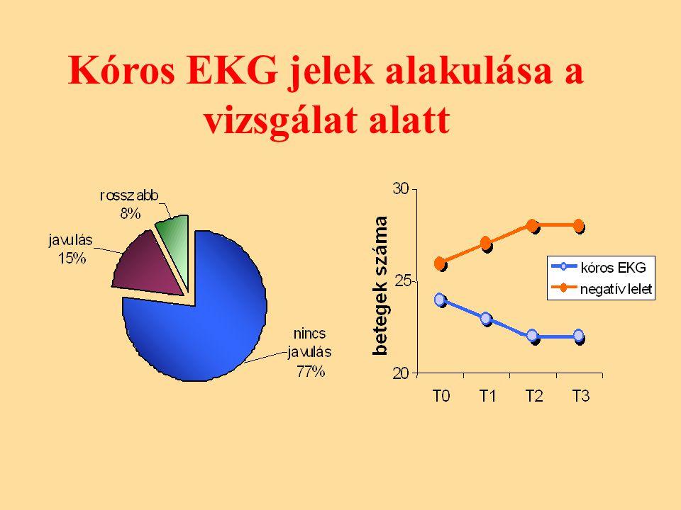 Kóros EKG jelek alakulása a vizsgálat alatt