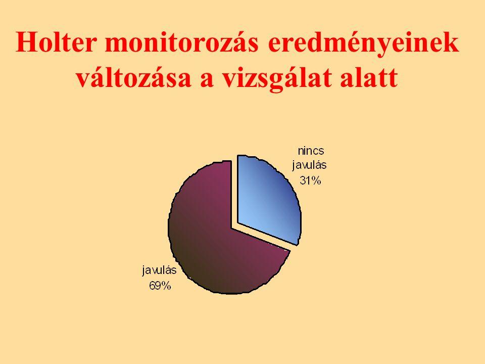 Holter monitorozás eredményeinek változása a vizsgálat alatt