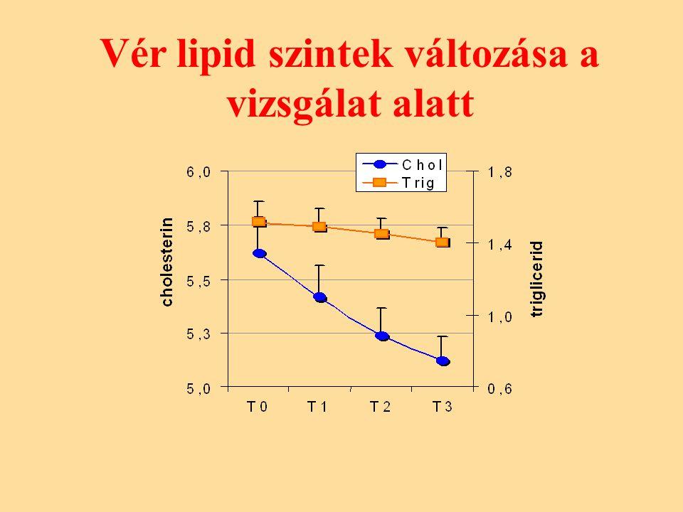 Vér lipid szintek változása a vizsgálat alatt