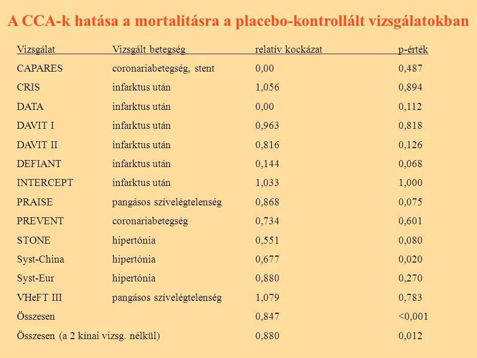 A CCA-k hatása a mortalitásra a placebo-kontrollált vizsgálatokban