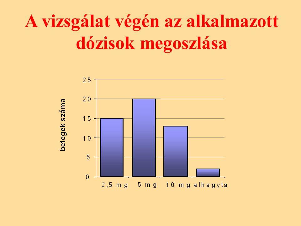 A vizsgálat végén az alkalmazott dózisok megoszlása
