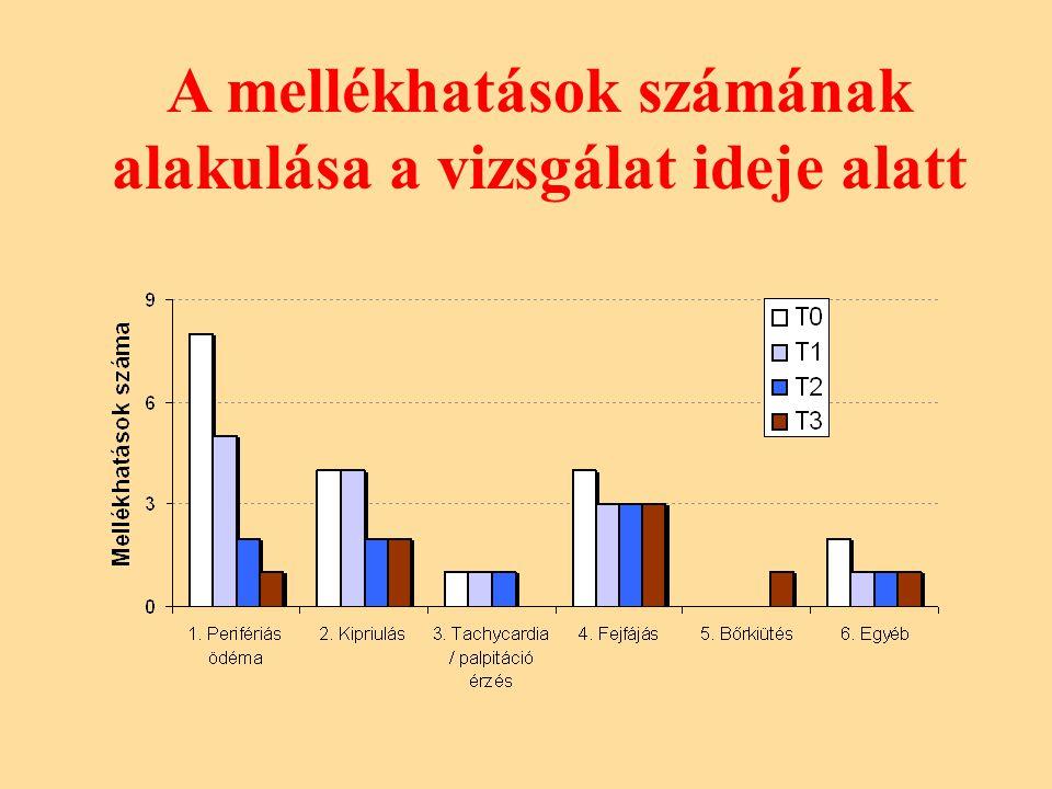 A mellékhatások számának alakulása a vizsgálat ideje alatt