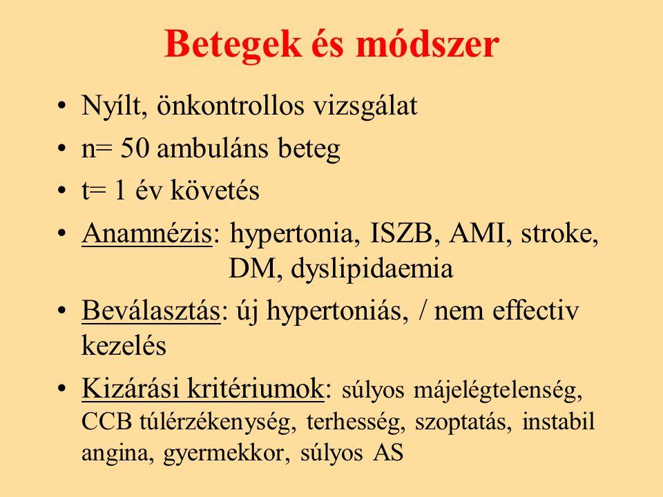 Betegek és módszer Nyílt, önkontrollos vizsgálat n= 50 ambuláns beteg