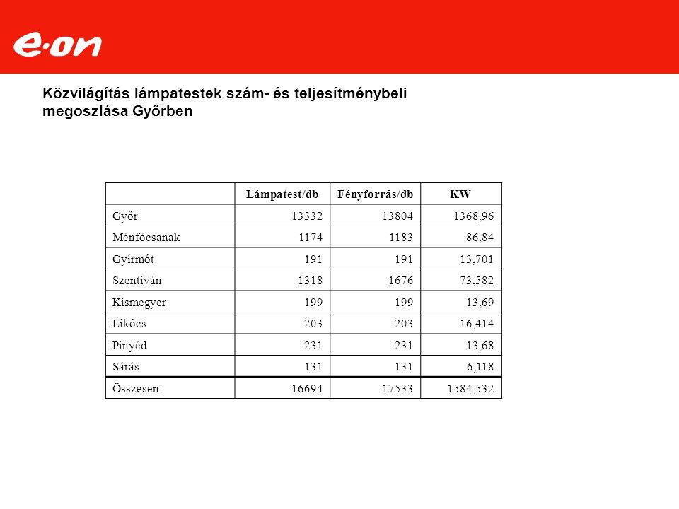 Közvilágítás lámpatestek szám- és teljesítménybeli megoszlása Győrben