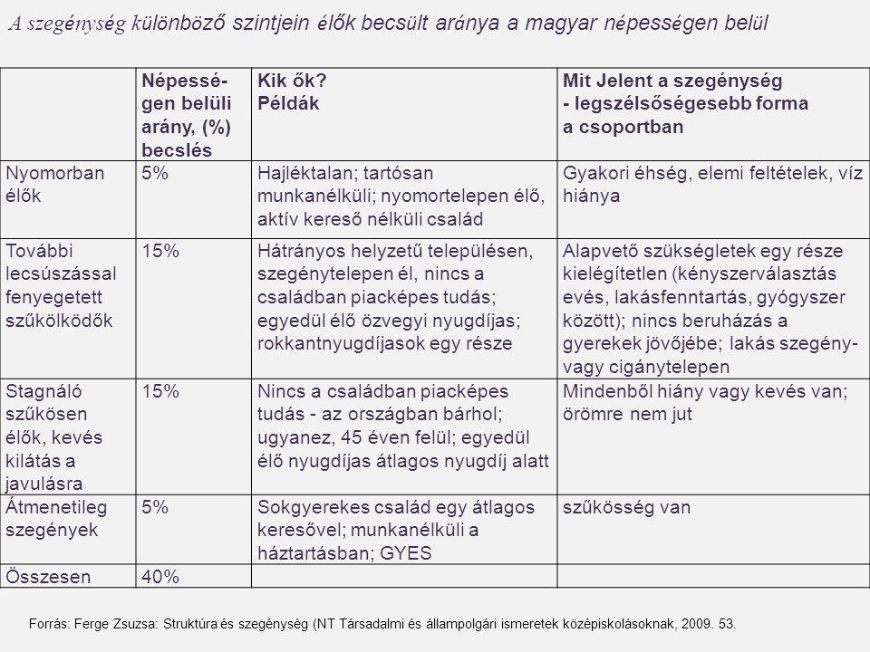 A szegénység különböző szintjein élők becsült aránya a magyar népességen belül