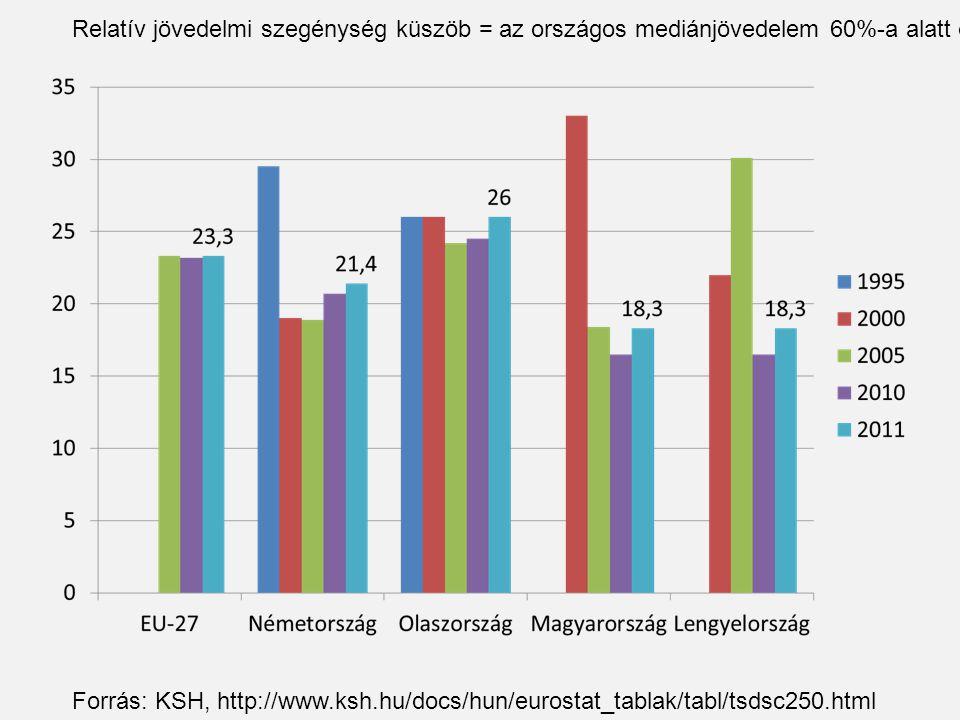 Relatív jövedelmi szegénység küszöb = az országos mediánjövedelem 60%-a alatt élők